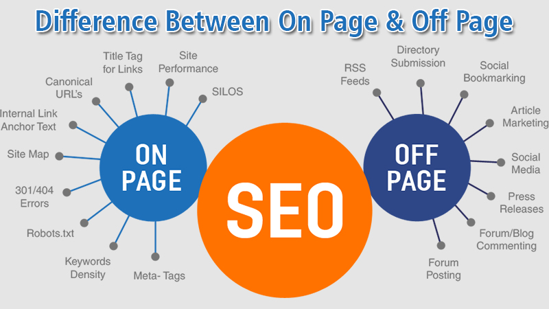 Differences Between On Page & Off Page