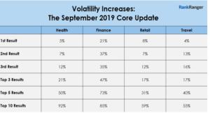 Volatility Increases