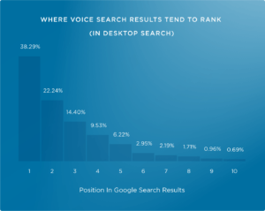 Voice Search Result Trends in 2020