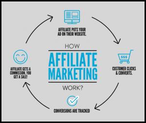 affiliate marketing works