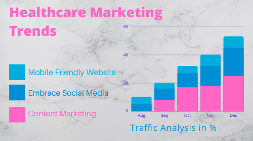Healthcare Marketing Trends