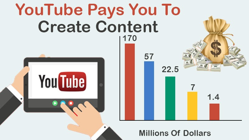 YouTube Pays You To Create Content