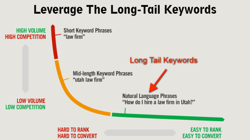 Leverage The Long-Tail Keywords