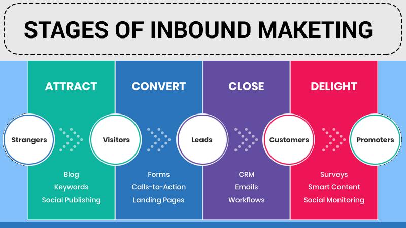 Stages of Inbound Marketing