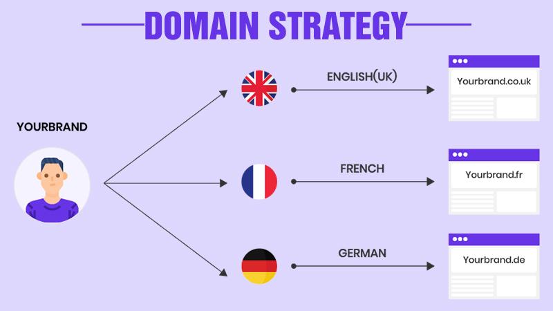 Domain Strategy