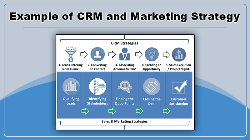 Example of CRM and Marketing Strategy